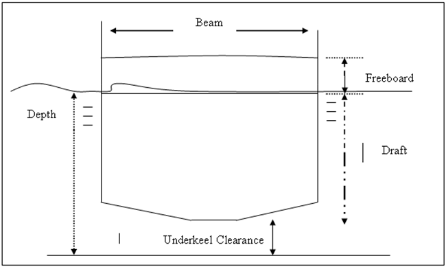 Clearance Diagram